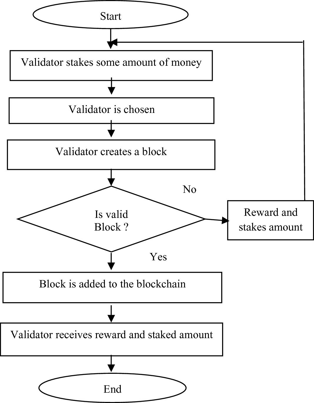 algo proof of stake