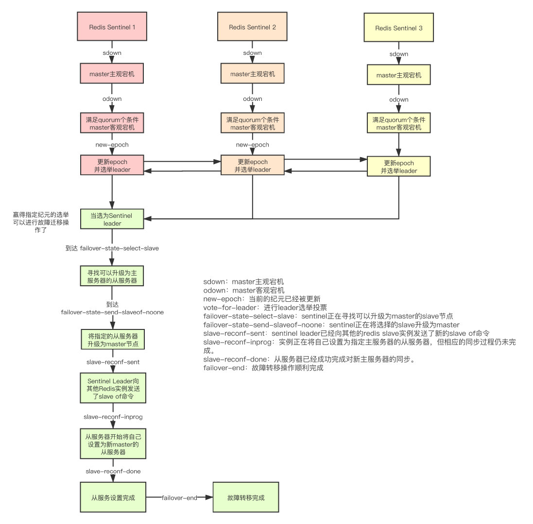 sentinel-process