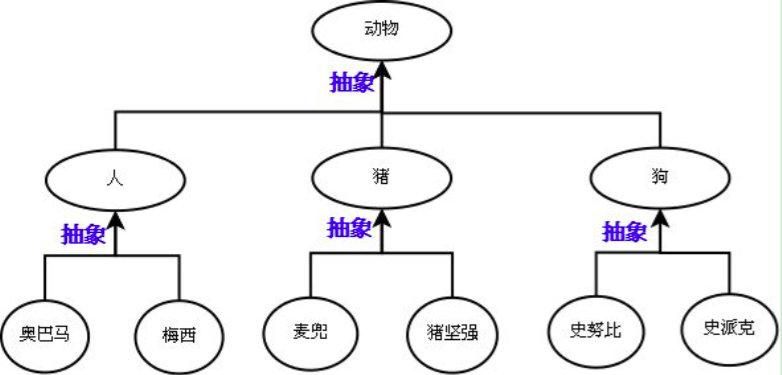 89-类的继承-抽象图.png