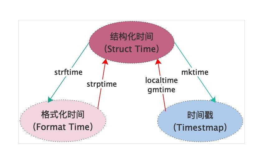 结构化时间-格式化时间-时间戳