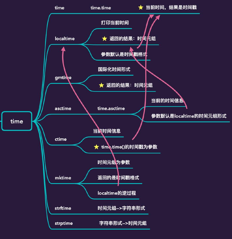 超全整理 | 搞定Python 中的时间转化插图(14)