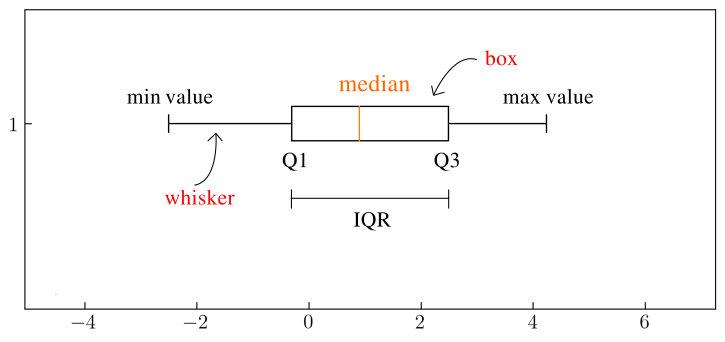 图1. 箱形图
