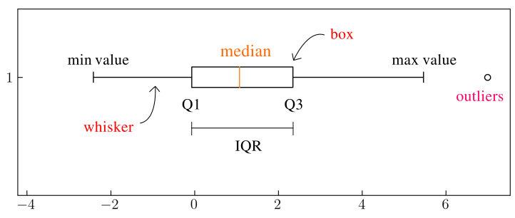 图2. 箱形图