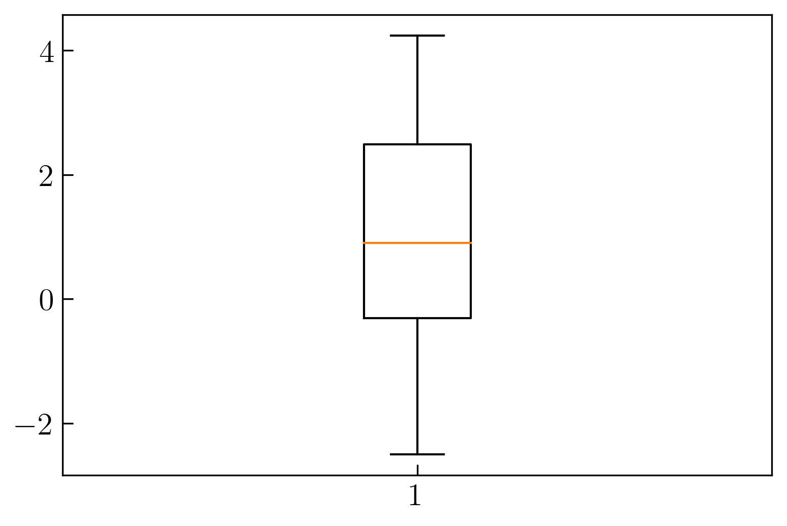 图3. 创建箱形图