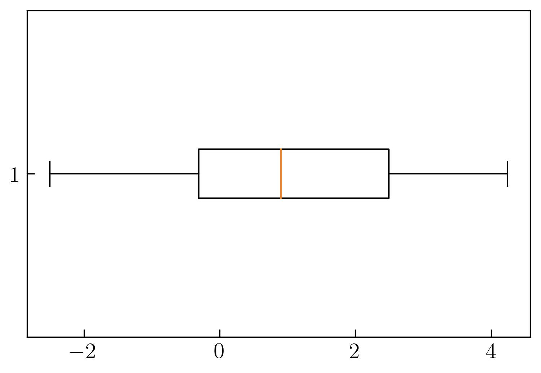 图4. 水平箱形图