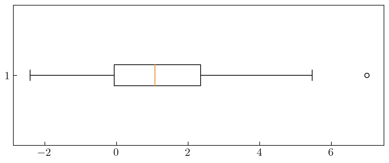 图5. 含异常值的水平箱形图