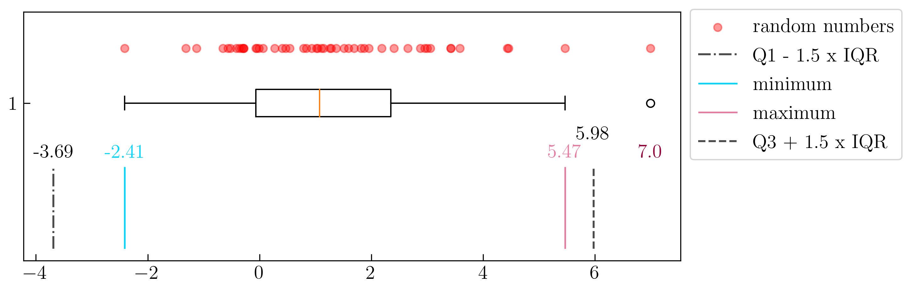 图6. 箱形图中异常值阐述