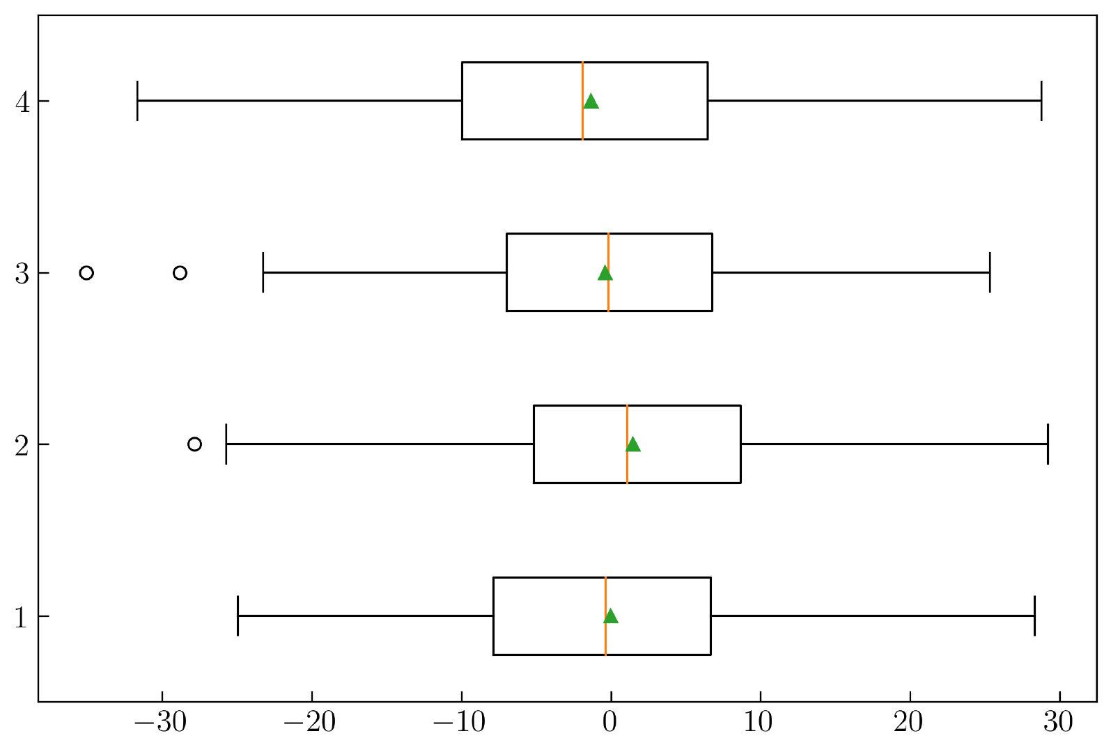 图7-2. 水平箱形图中显示均值