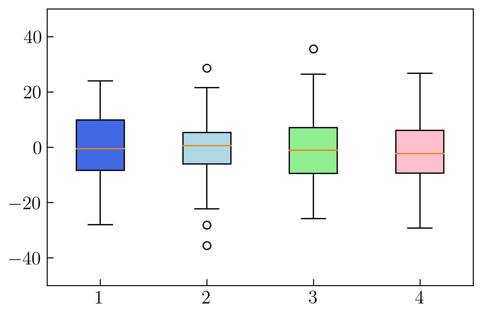 图9. 箱形图中自定义框体颜色
