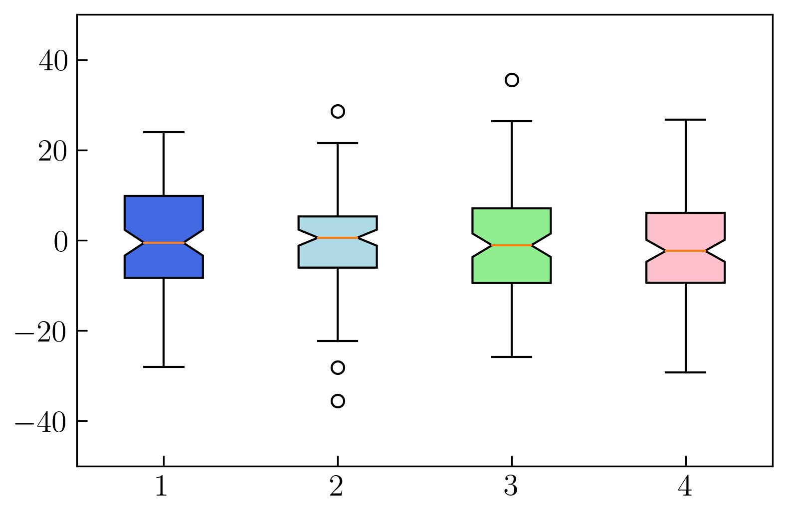 图10. 箱形图中显示缺口