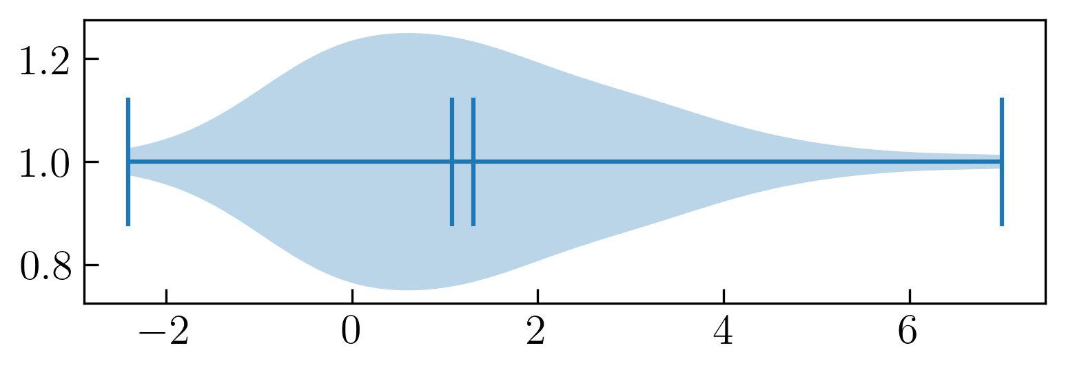 图11. 小提琴图-显示均值和中位数