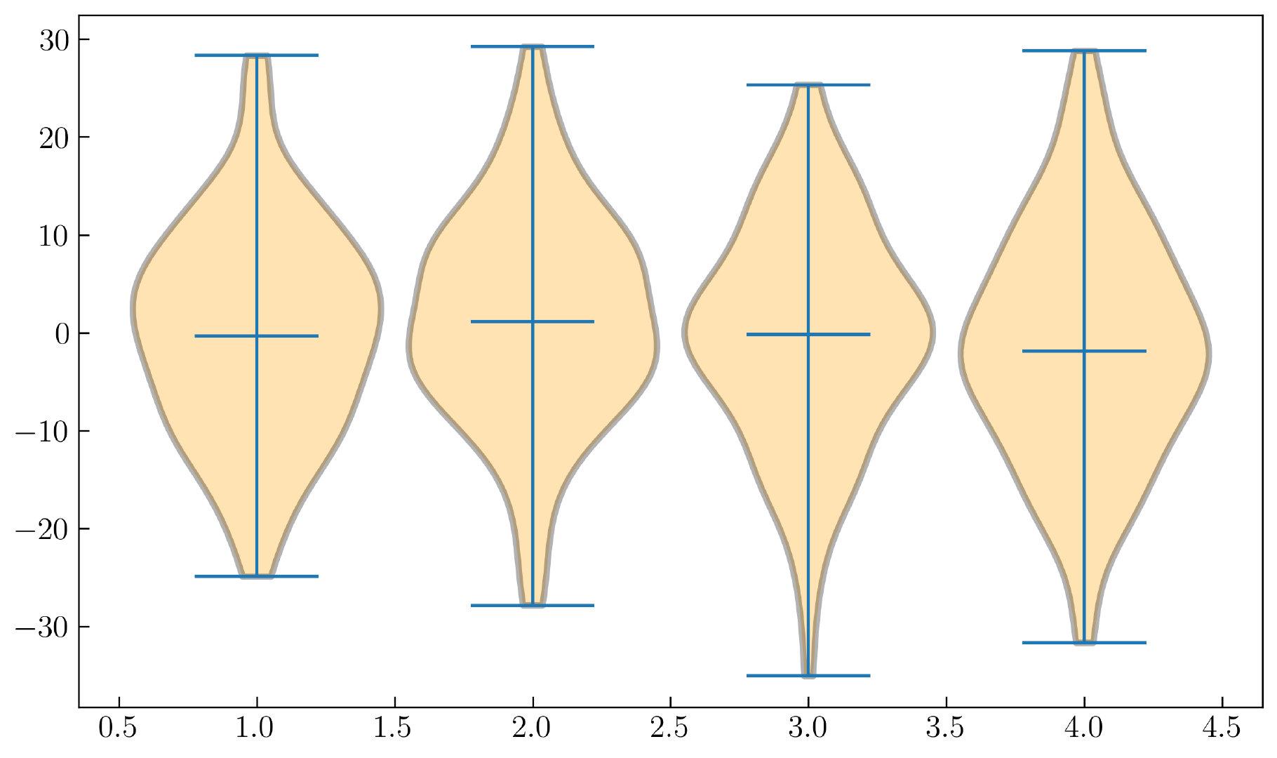 图14. 小提琴图-自定义设置轮廓