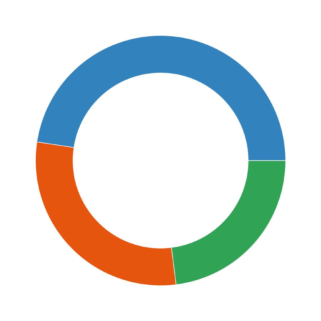 图26. 环形图