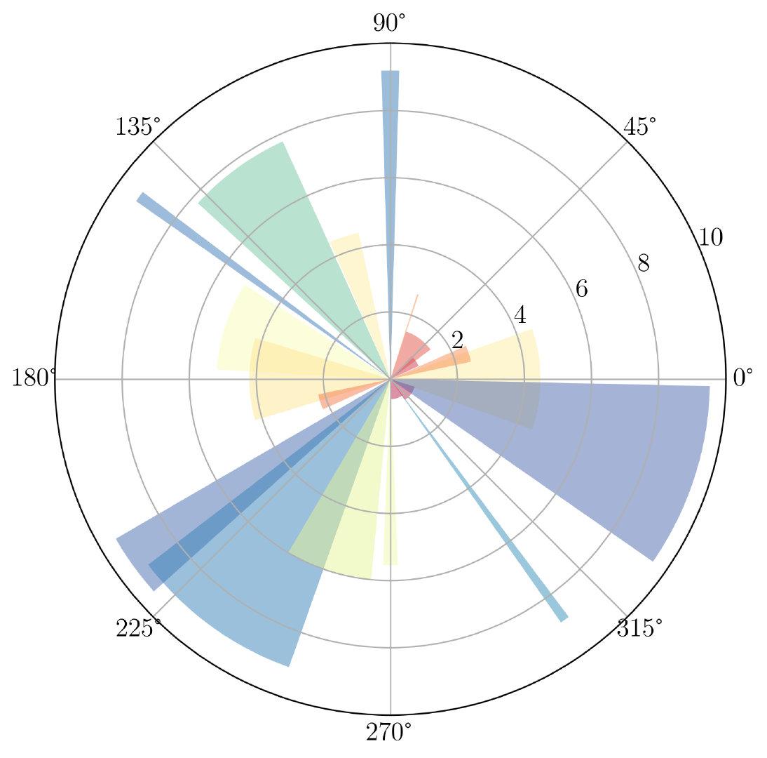 图32. 在极坐标图中创建条形图