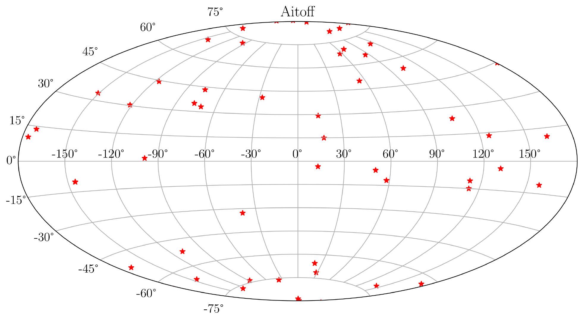 图33. 地理投影-Aitoff