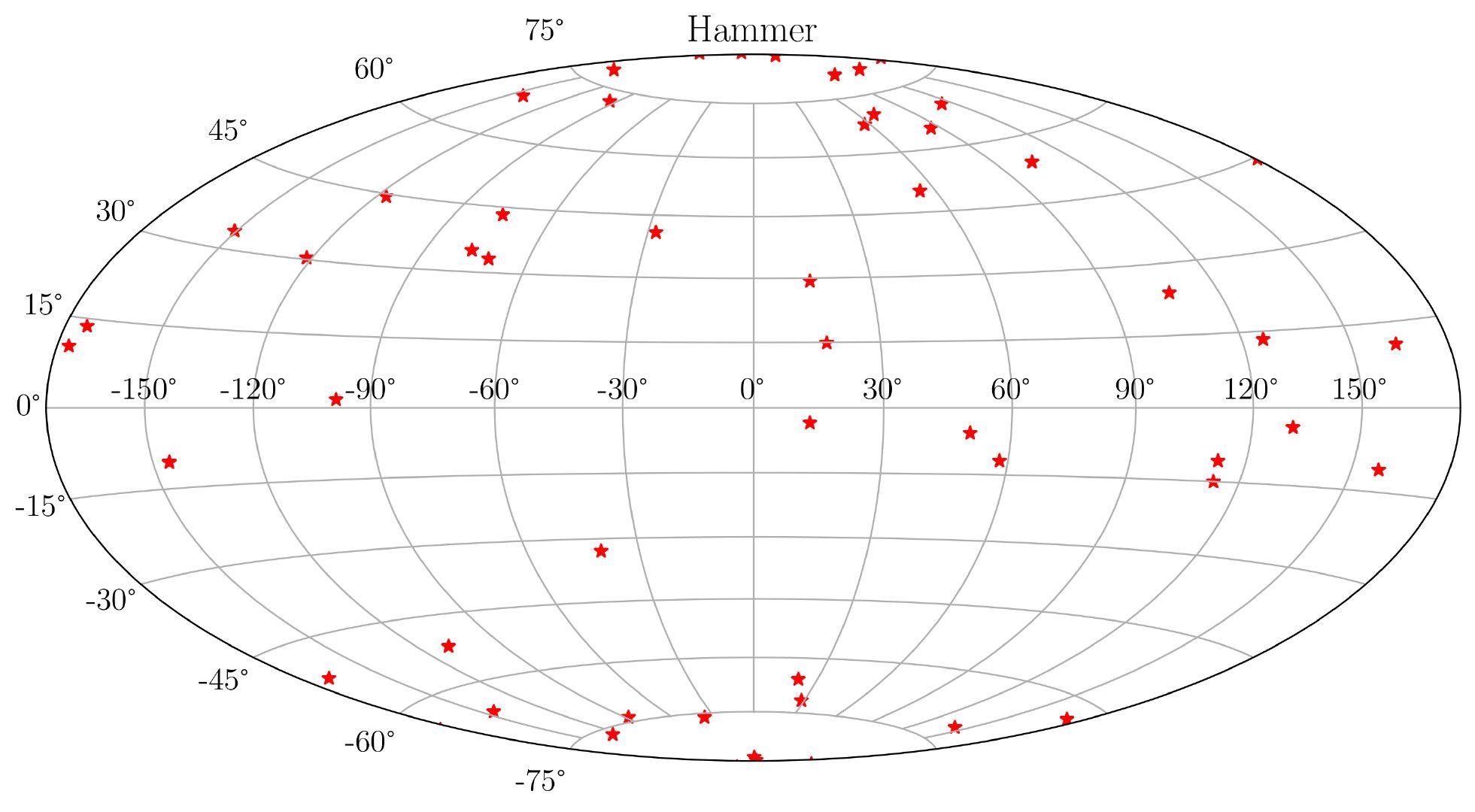 图34. 地理投影-Hammer
