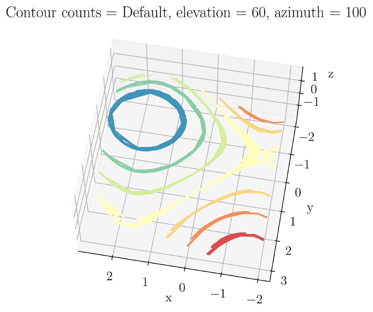 图43. 3D等高线图