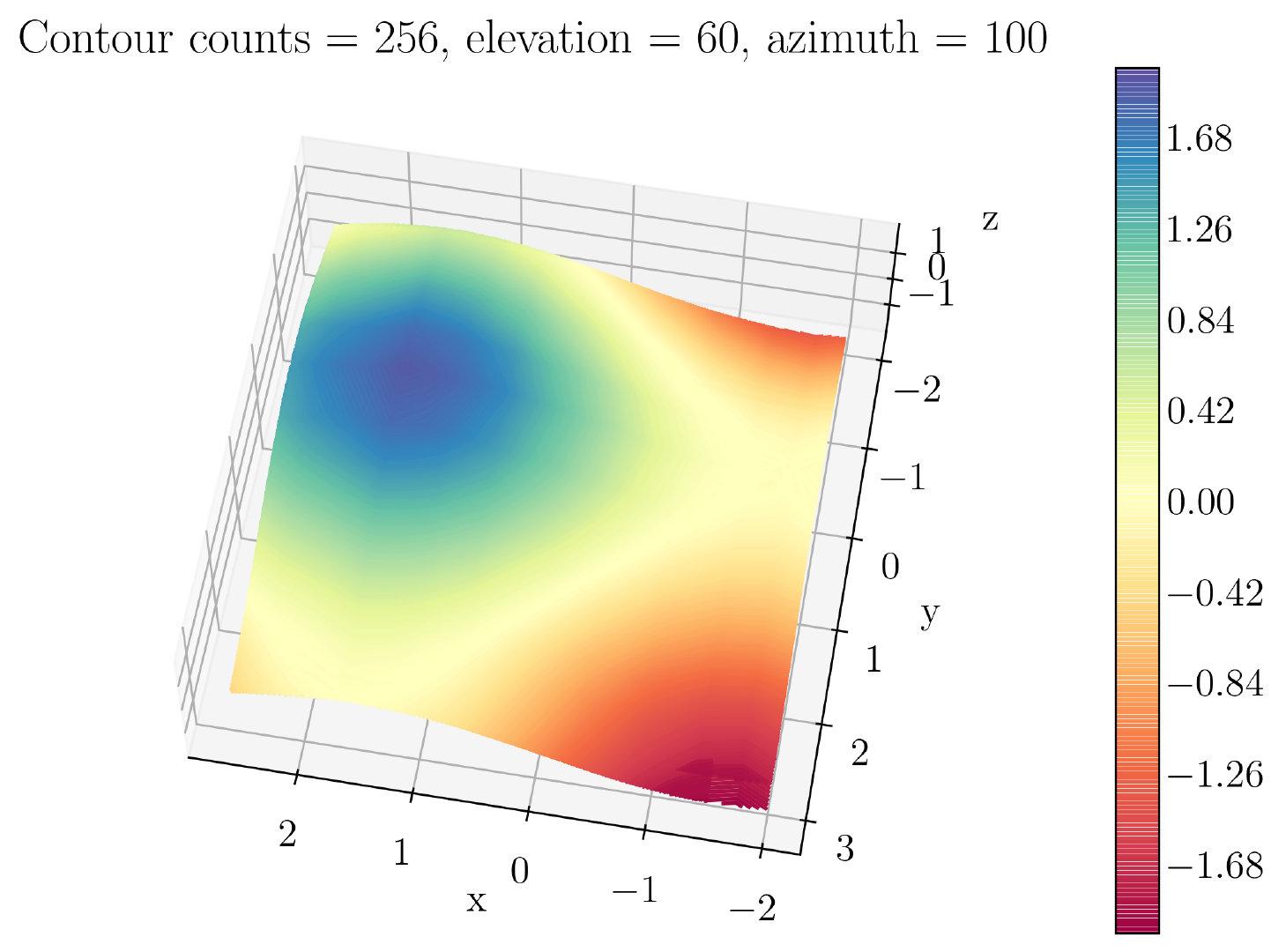 图44. 3D等高线图
