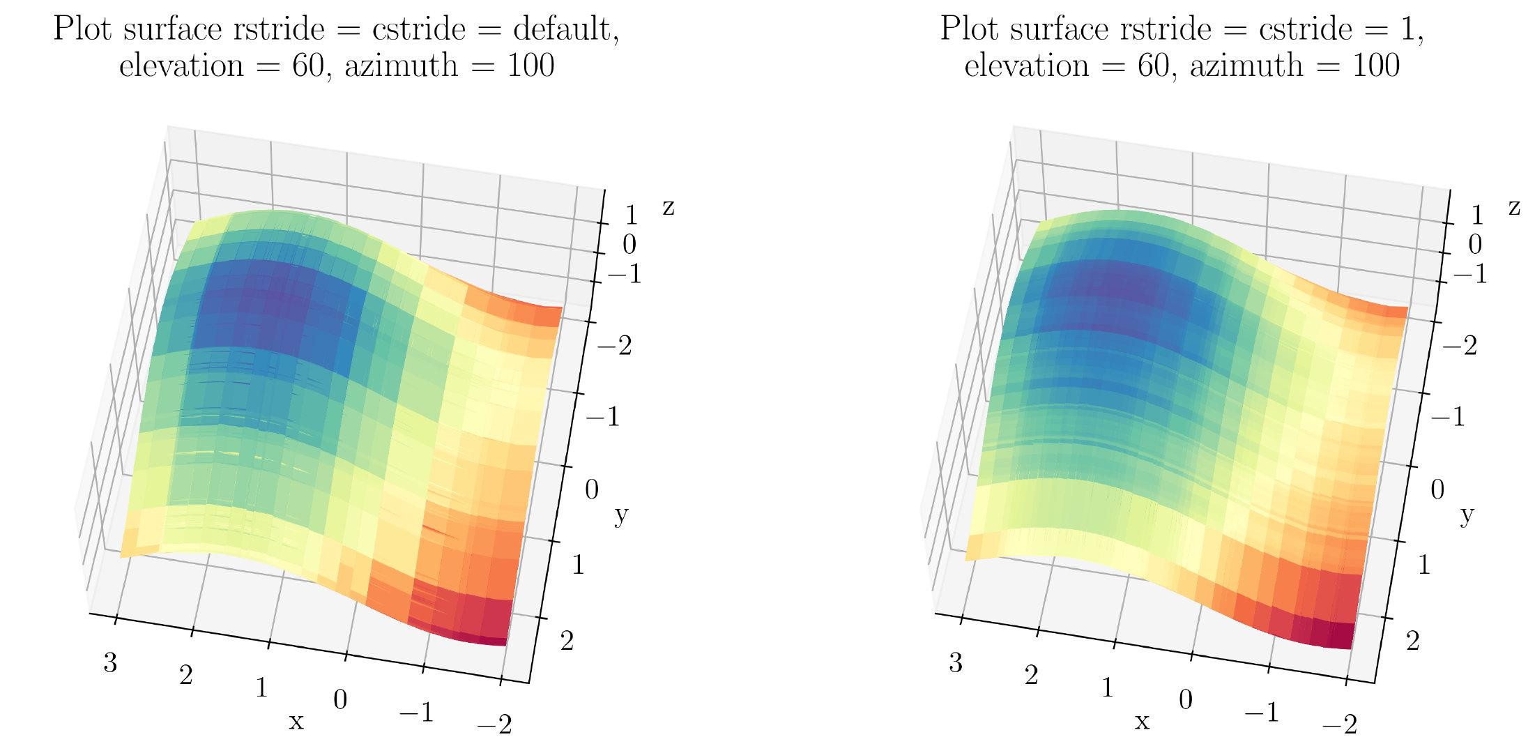 图54. 3D表面图