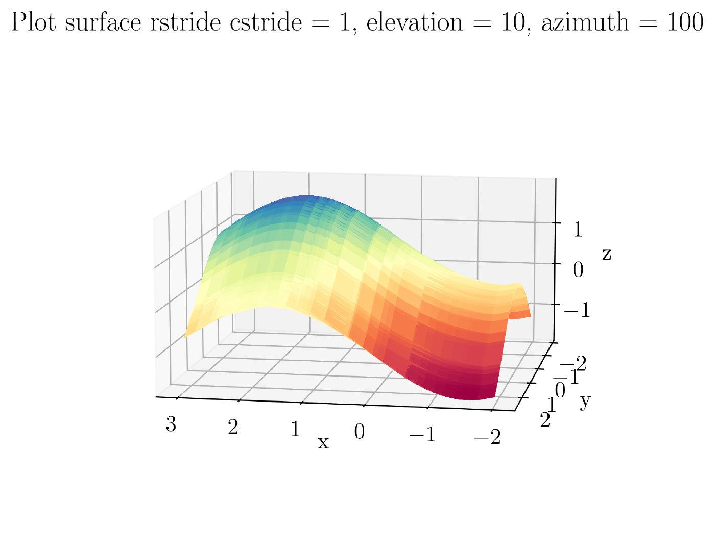 图55. 3D表面图