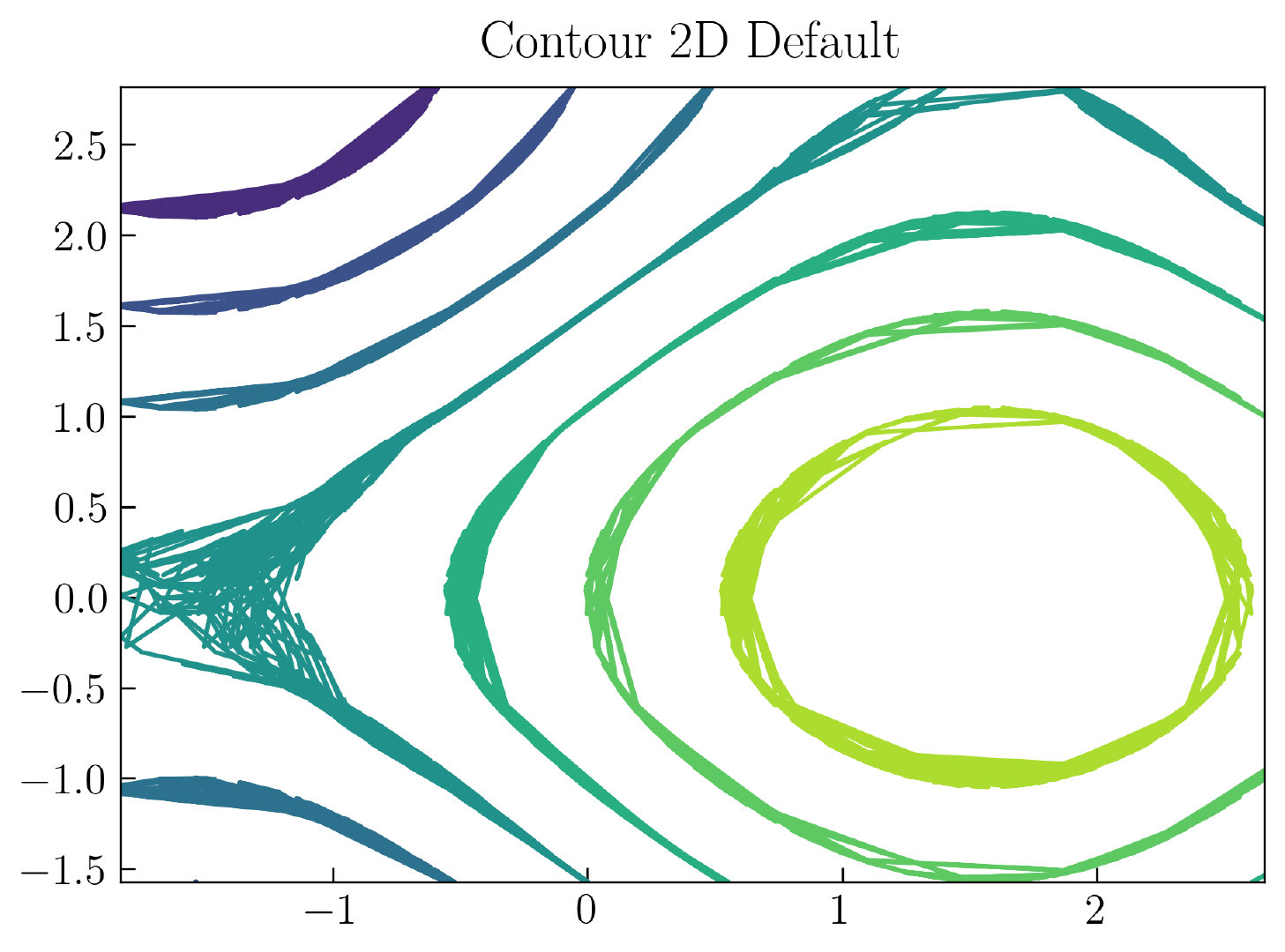 图58. 2D等高线图