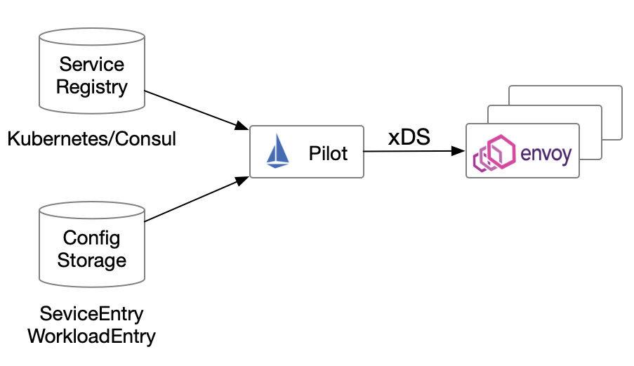 Istio 中的服务注册发现模型