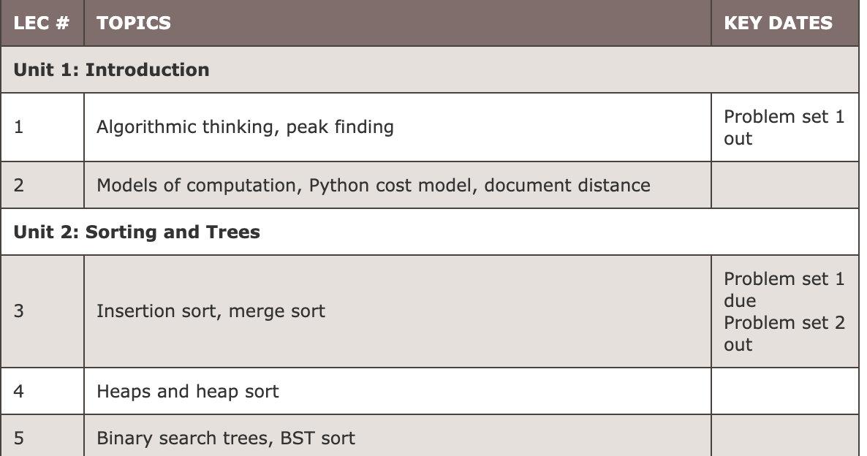 MIT 6.006 Introduction to Algorithms