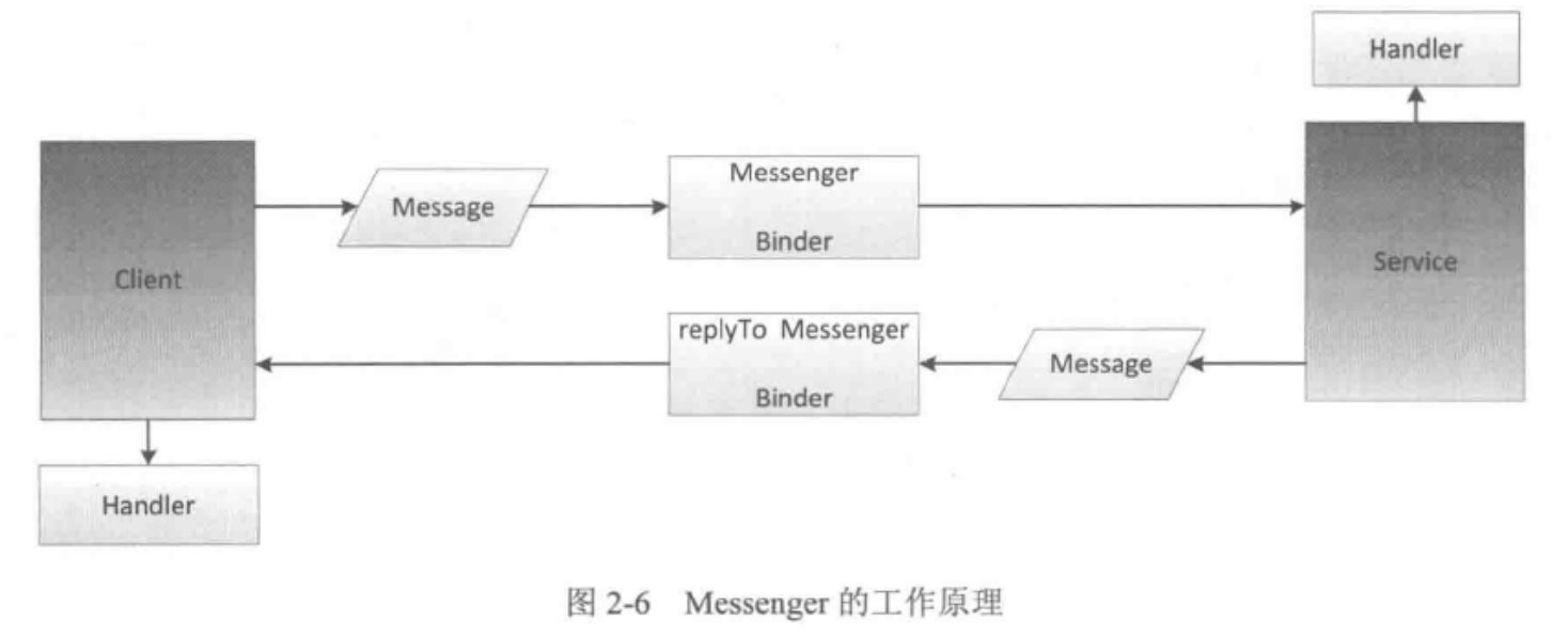 Messenger 的工作原理