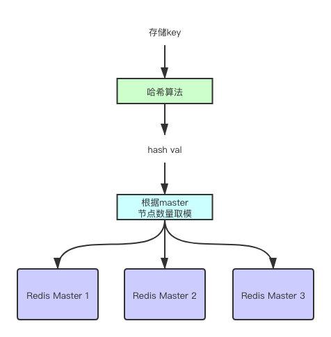 redis-master-select