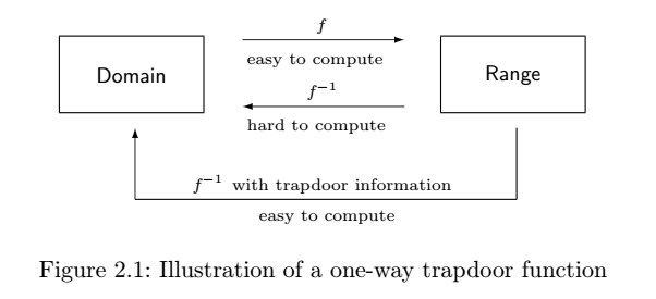 one-way trapdoor function