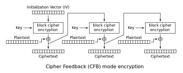 CFB encryption.svg