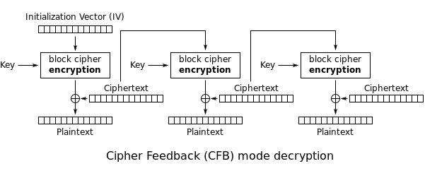 CFB decryption.svg