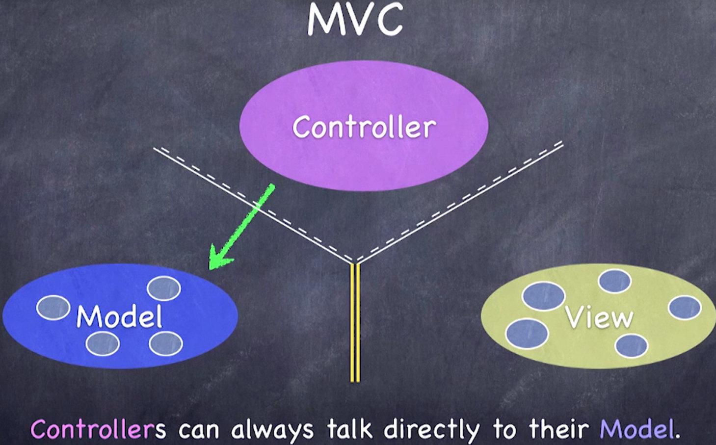 控制器可以直接访问模型