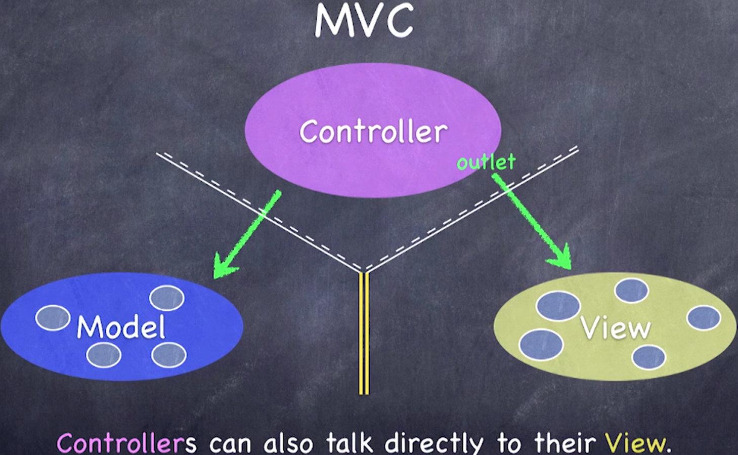 控制器也可以直接访问视图