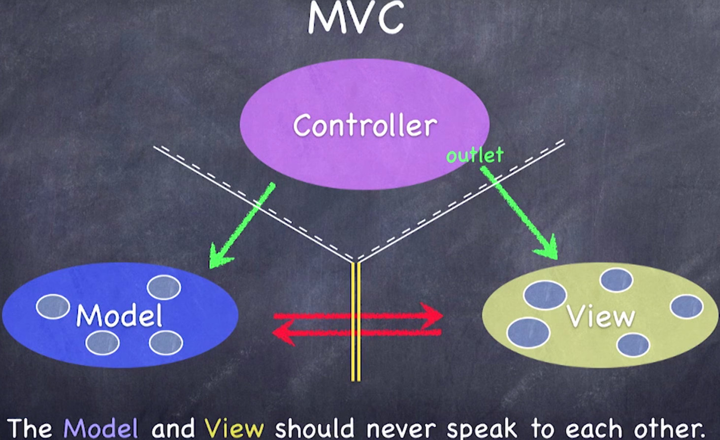 模型与视图不可互通