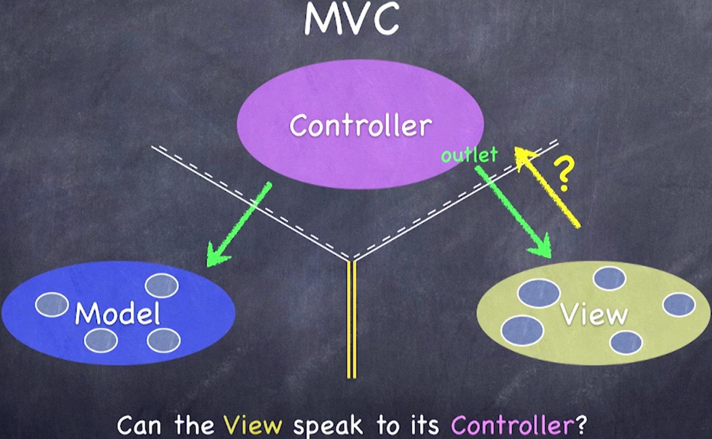 视图能否通知控制器呢?
