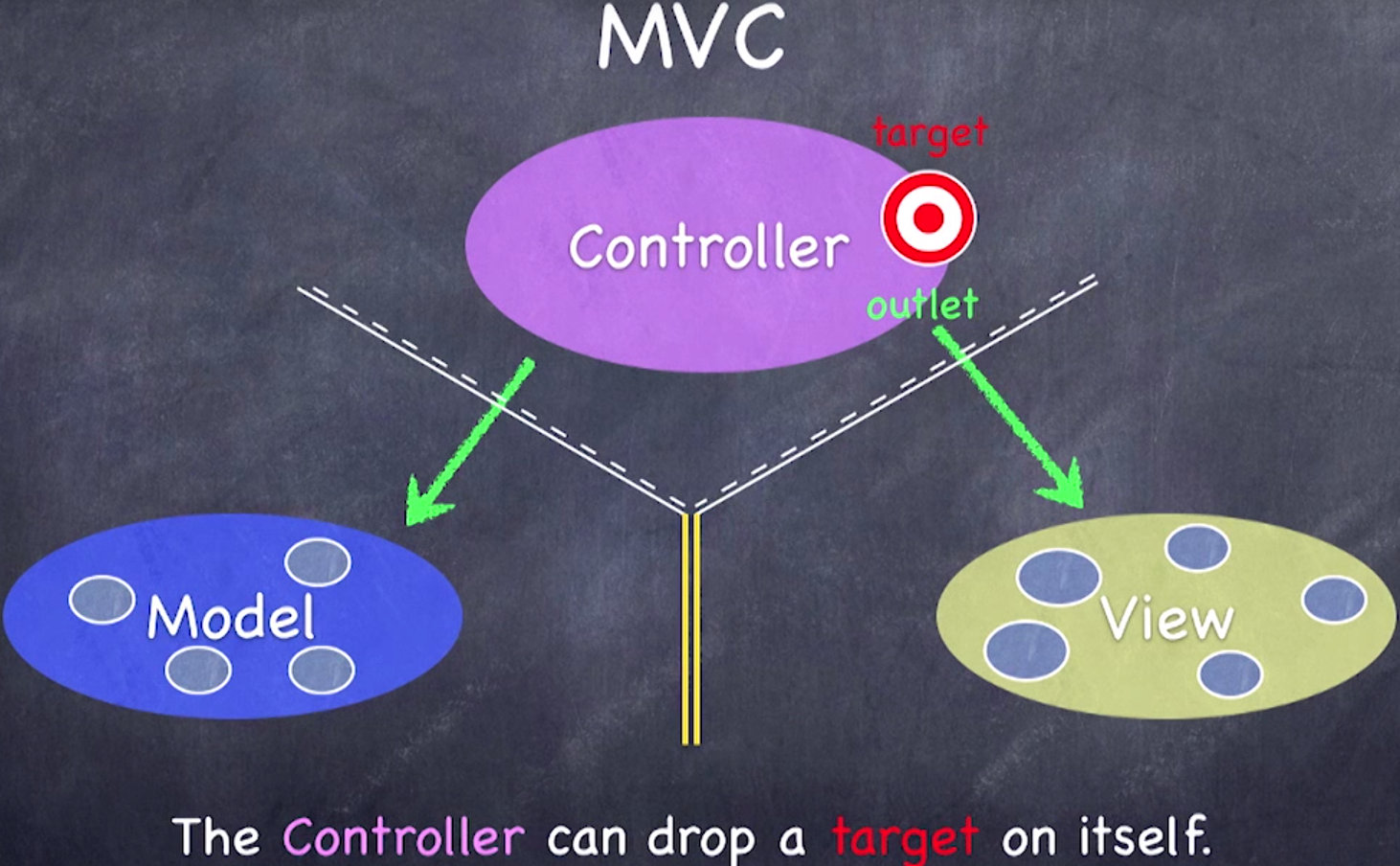 控制器中设立一个 Target