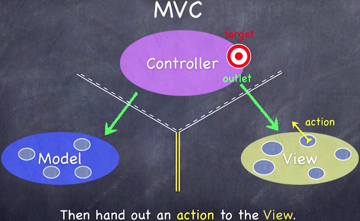 视图中设立一种 Action