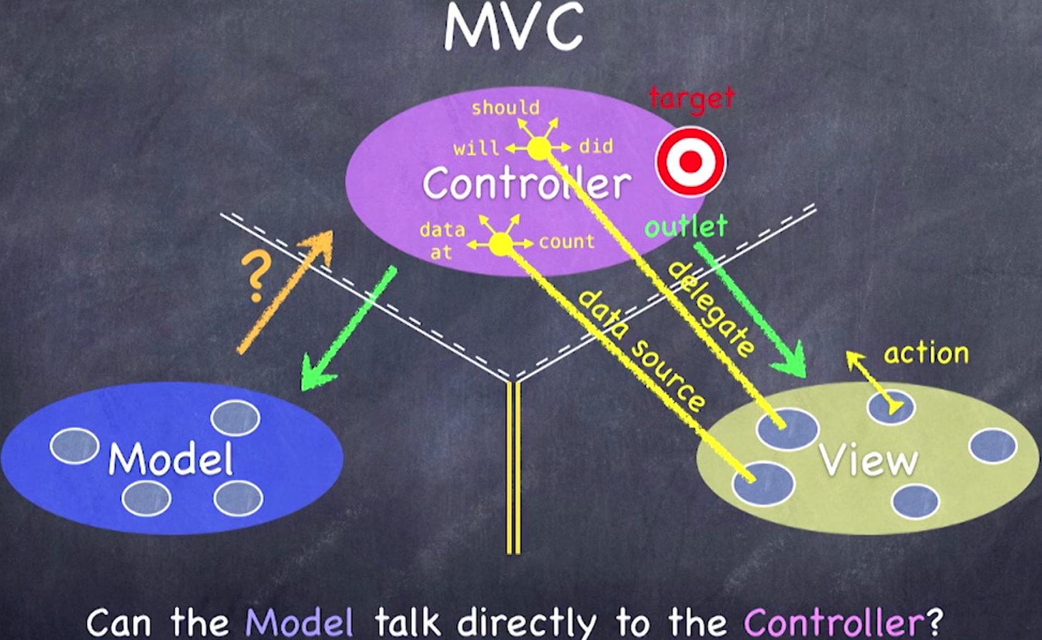 模型能直接通知控制器吗?