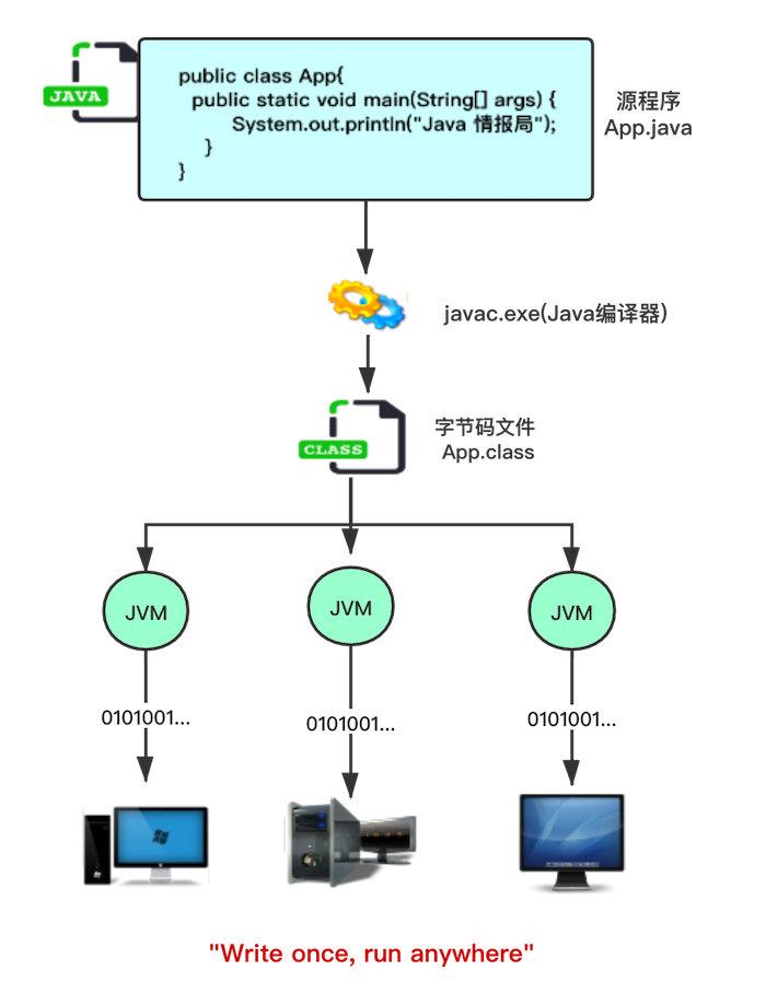 JVM解毒——JVM与Java体系结构