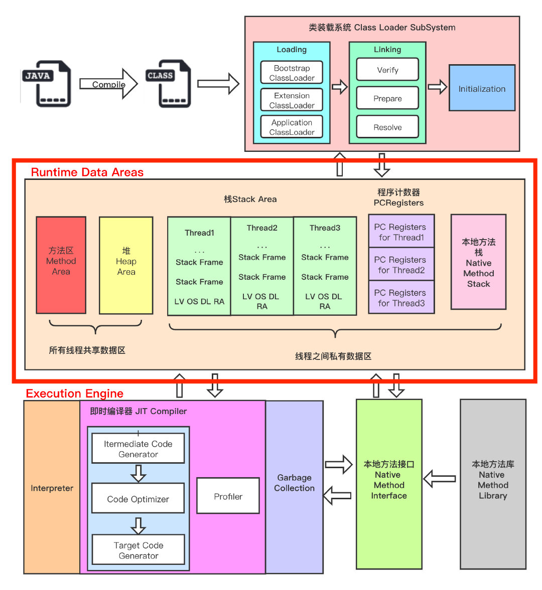 jvm-framework