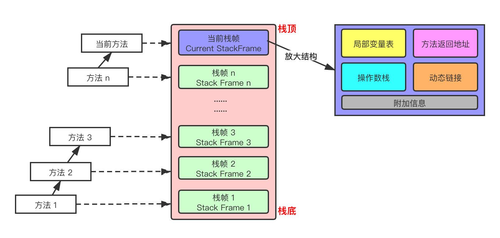 jvm-stack-frame