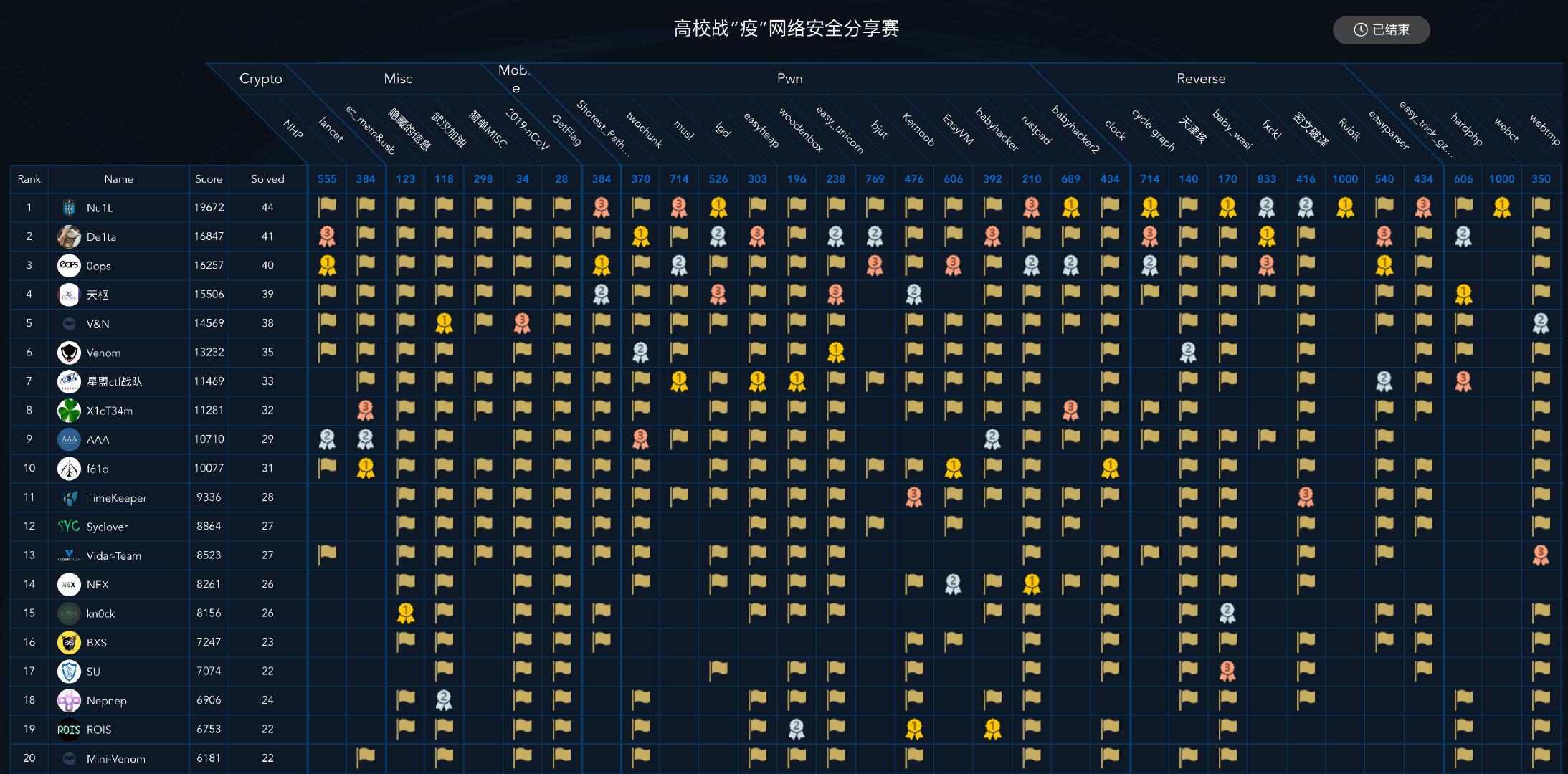 """高校战""""疫""""网络安全分享赛 Writeup by X1cT34m"""
