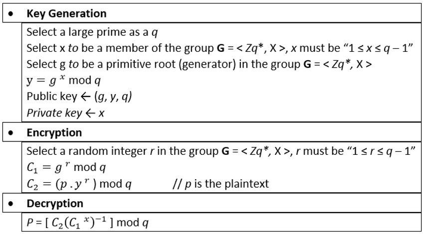 ElGamal cryptosystem pseudocode   Download Scientific Diagram