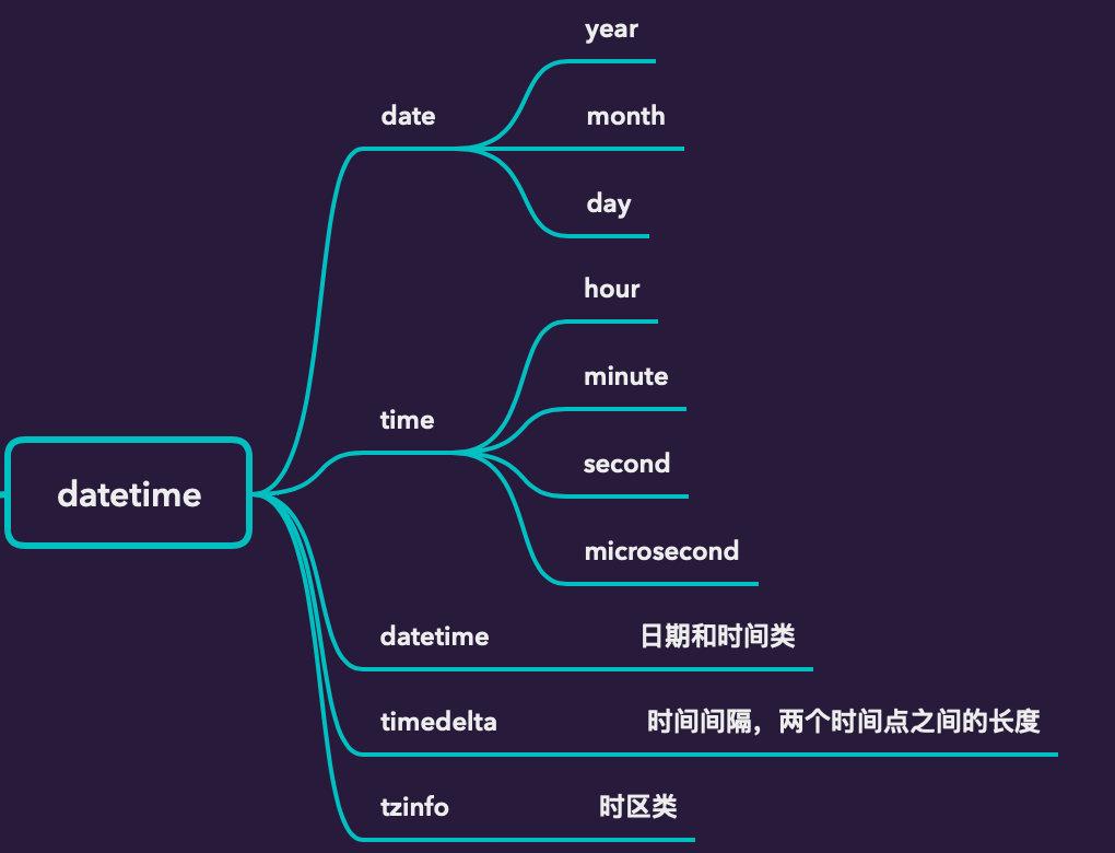 超全整理 | 搞定Python 中的时间转化插图(24)