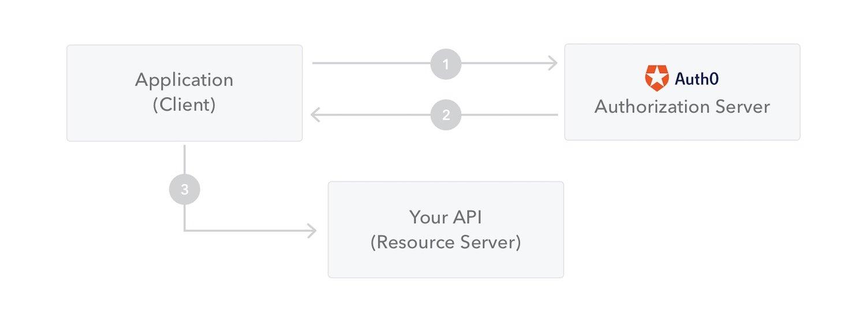 获取JWT以及访问APIs以及资源