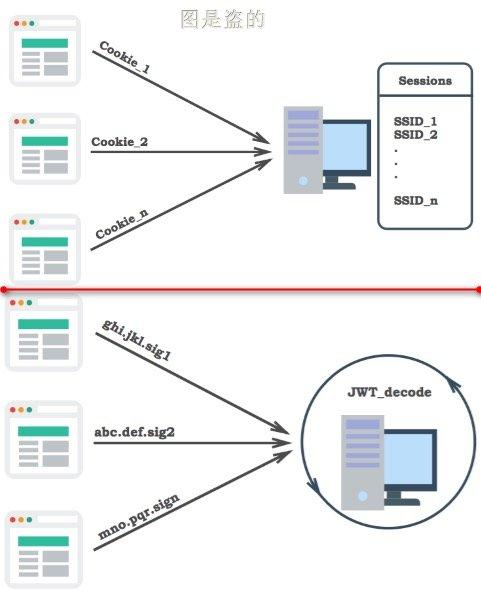 session和jwt数据存储位置