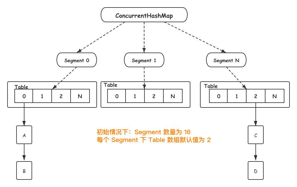 ConcurrentHashMap-1.7