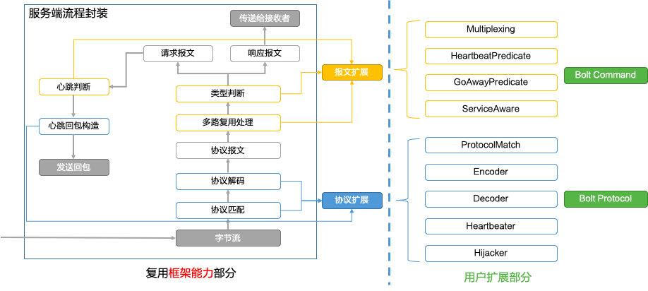 MOSN 的协议扩展框架
