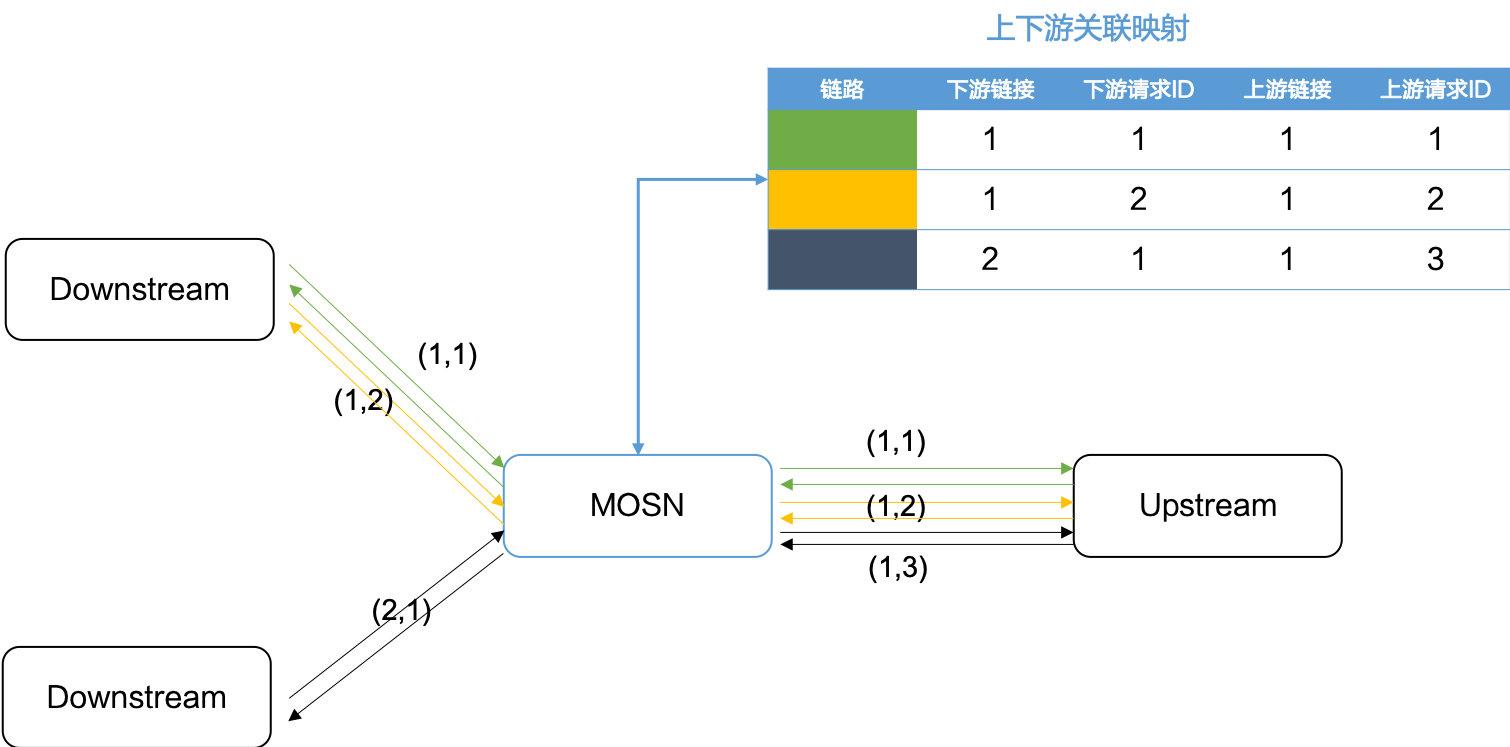 协议扩展看框架-多路复用